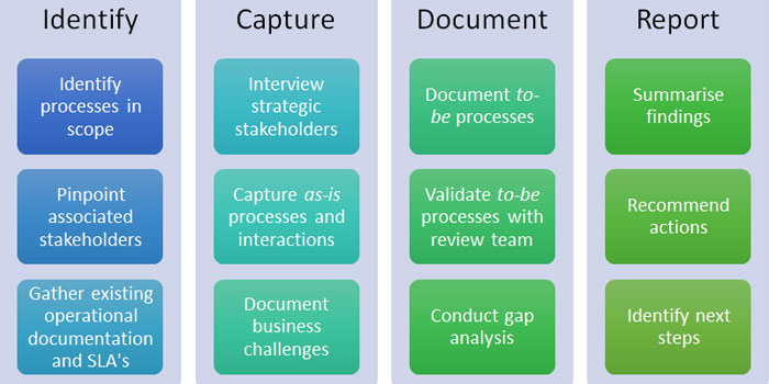 How to define and document business processes