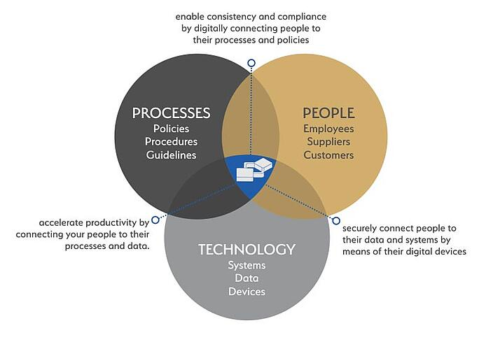 Digital Business Transformation: People, Processes and Technology Working Together